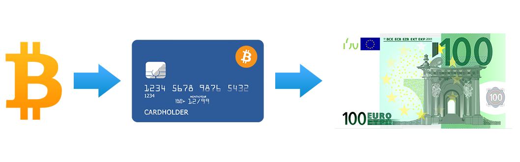 EUR Bitcoin Debit Card