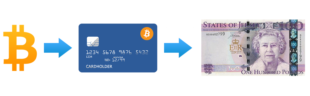 USD Bitcoin Debit Card